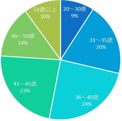 エン婚活エージェントの男性の年齢層の分布