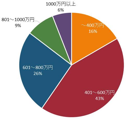 エン婚活エージェントの男性の年収の分布