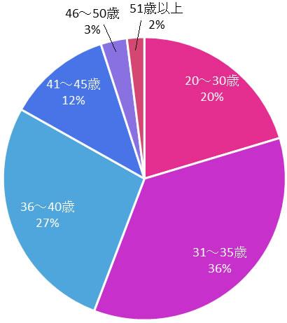 エン婚活エージェントの女性の年齢層の分布