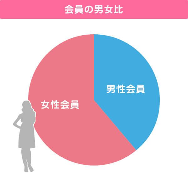 IBJの登録会員の男女比