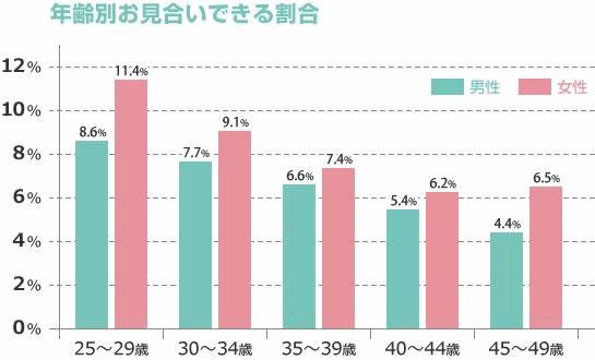 IBJのお見合いが成立する割合のグラフ