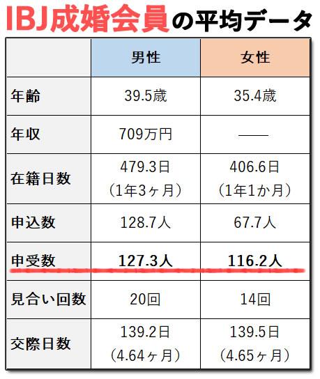IBJで成婚した会員の申し受け数の平均
