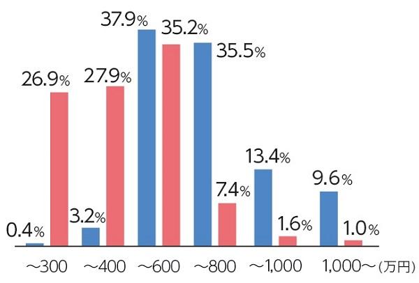 IBJの男性の年収分布