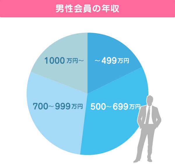 IBJに登録している男性の年収の円グラフ