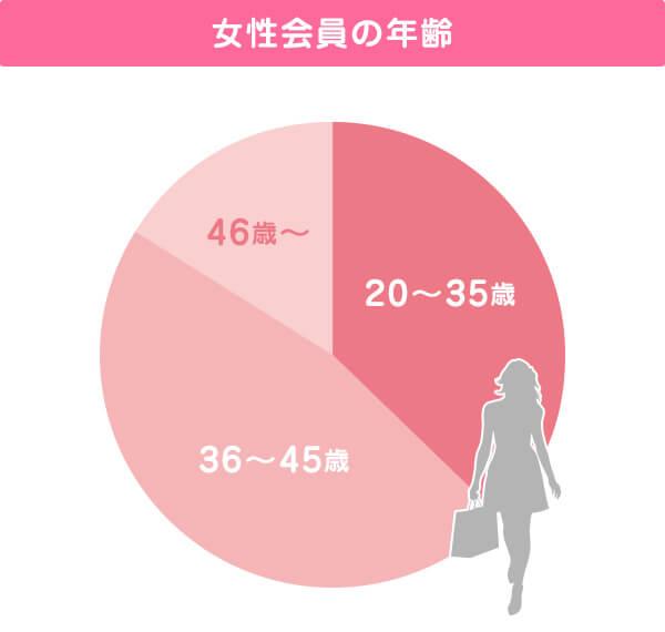 IBJの女性会員の年齢層
