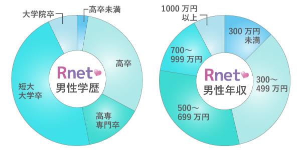 良縁ネットの登録男性の最終学歴と年収のグラフ