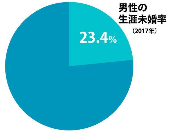 男性の生涯未婚率は23.4%