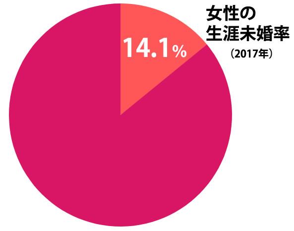 女性の生涯未婚率は14.1%