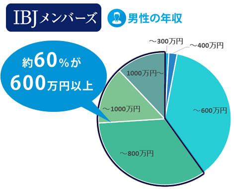 IBJメンバーズの男性の年収は約60%が600万円以上