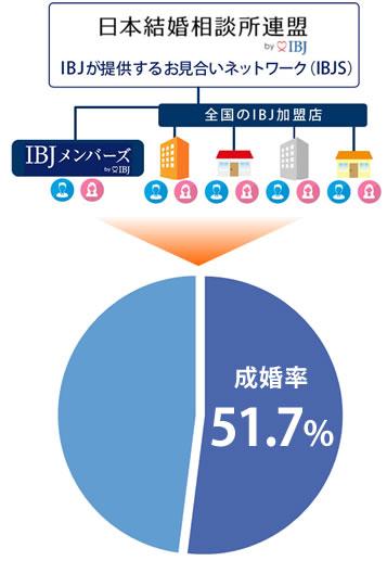 IBJメンバーズの成婚率は、IBJ(日本結婚相談所連盟)全体で51.7%