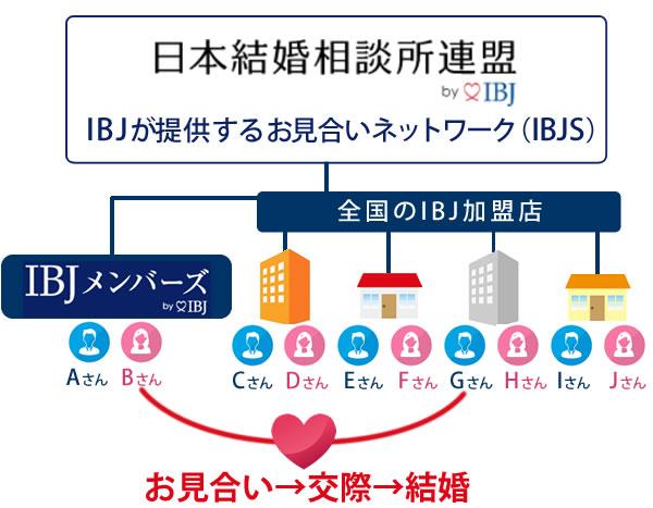 IBJメンバーズとIBJ加盟店は同じシステム