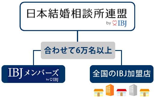 IBJメンバーズとIBJ加盟店は共通の会員で6万名以上