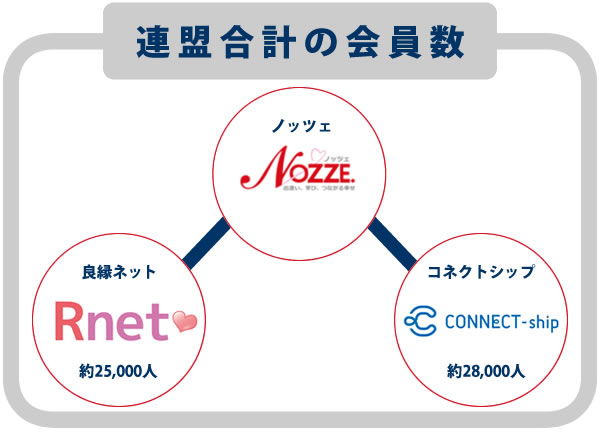 ノッツェは良縁ネットとコネクトシップに加盟して連盟全体の会員数の紹介が可能