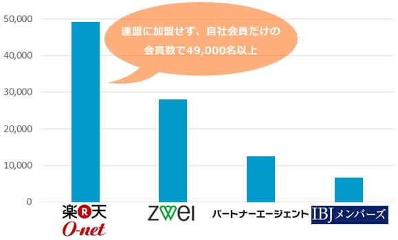 楽天オーネットと他社の会員数の比較