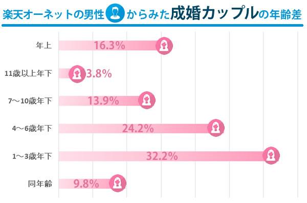 楽天オーネットの成婚カップルの年齢差のグラフ