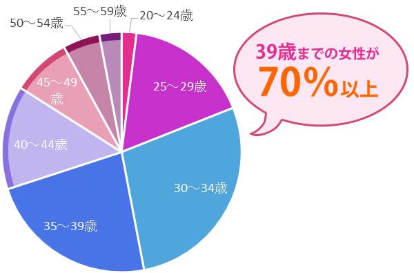 楽天オーネット会員の女性の年齢分布