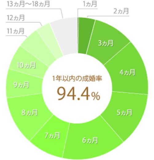 サンマリエの1年以内の成婚率