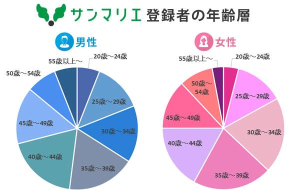 サンマリエの登録会員の年齢層の分布