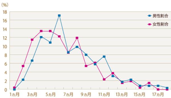 サンマリエの成婚退会までの平均活動期間