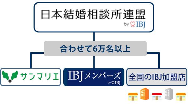 サンマリエの会員数は日本結婚相談所連盟(IBJ)と同じ会員数を公表