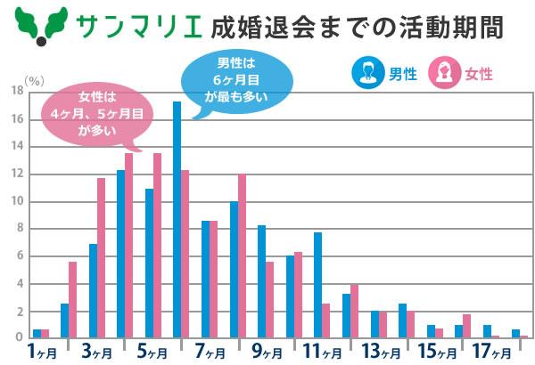 サンマリエの成婚退会までの活動期間のグラフ