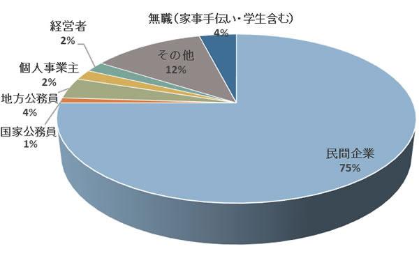 エン婚活エージェントの女性の職業の分布