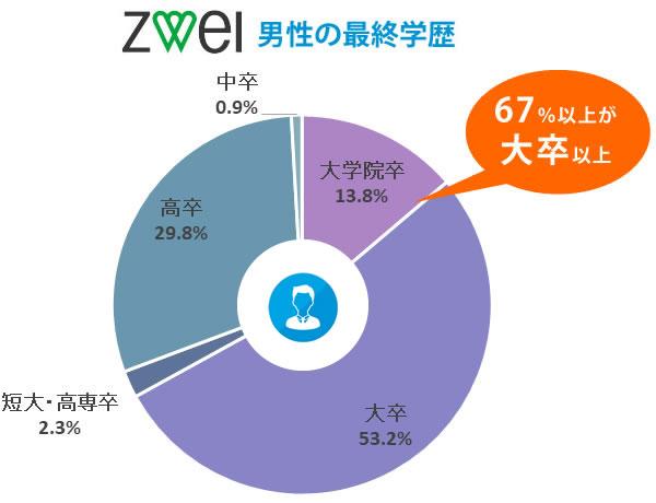 ツヴァイの男性の最終学歴【67%が大卒以上】
