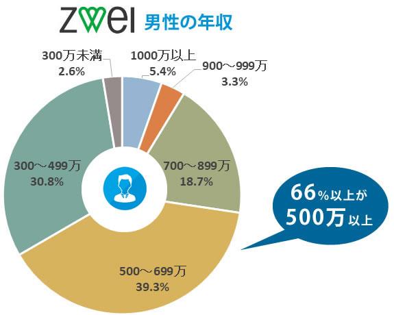 ツヴァイの男性の年収の分布【66%以上が500万円以上】