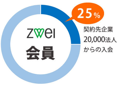 ツヴァイの会員の25%は提携先法人企業からの入会