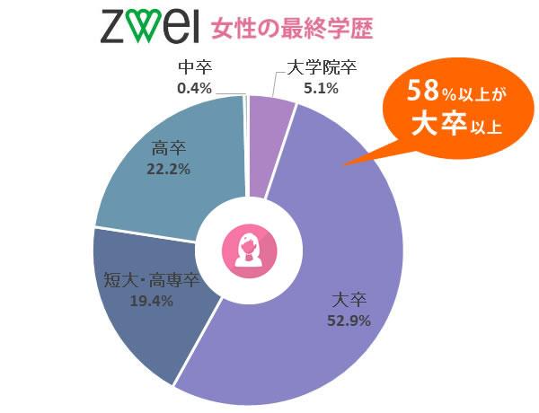 ツヴァイの女性の最終学歴【58%が大卒以上】
