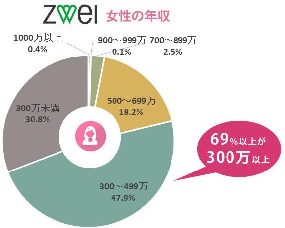 ツヴァイの女性の年収の分布【69%以上が300万円以上】