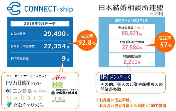 コネクトシップとIBJの会員数やお見合い成立率の比較