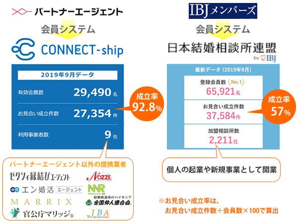 パートナーエージェントのコネクトシップとIBJの違いを会員数とお見合い成立率で比較