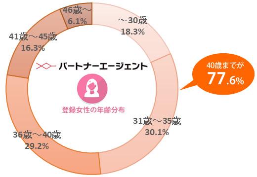 パートナーエージェントの登録女性の年齢分布
