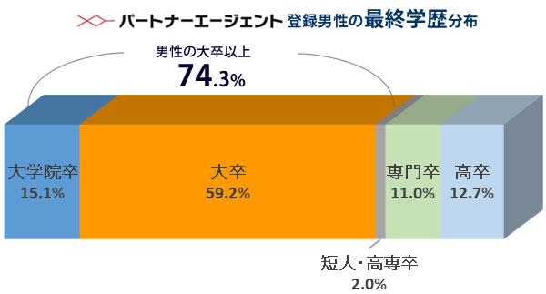 パートナーエージェントの男性は7割以上が大卒以上