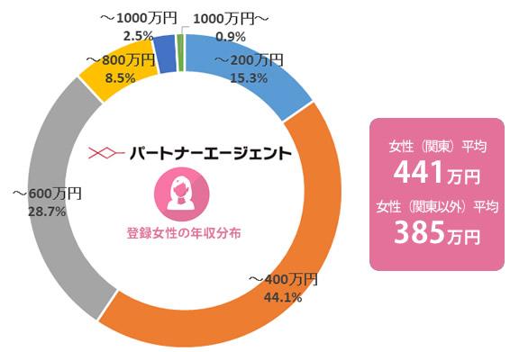 パートナーエージェントの女性の年収分布、平均年収