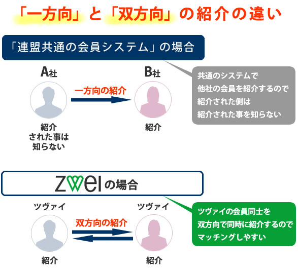 ツヴァイの紹介書は双方に同時に送る事が出来る仕組み